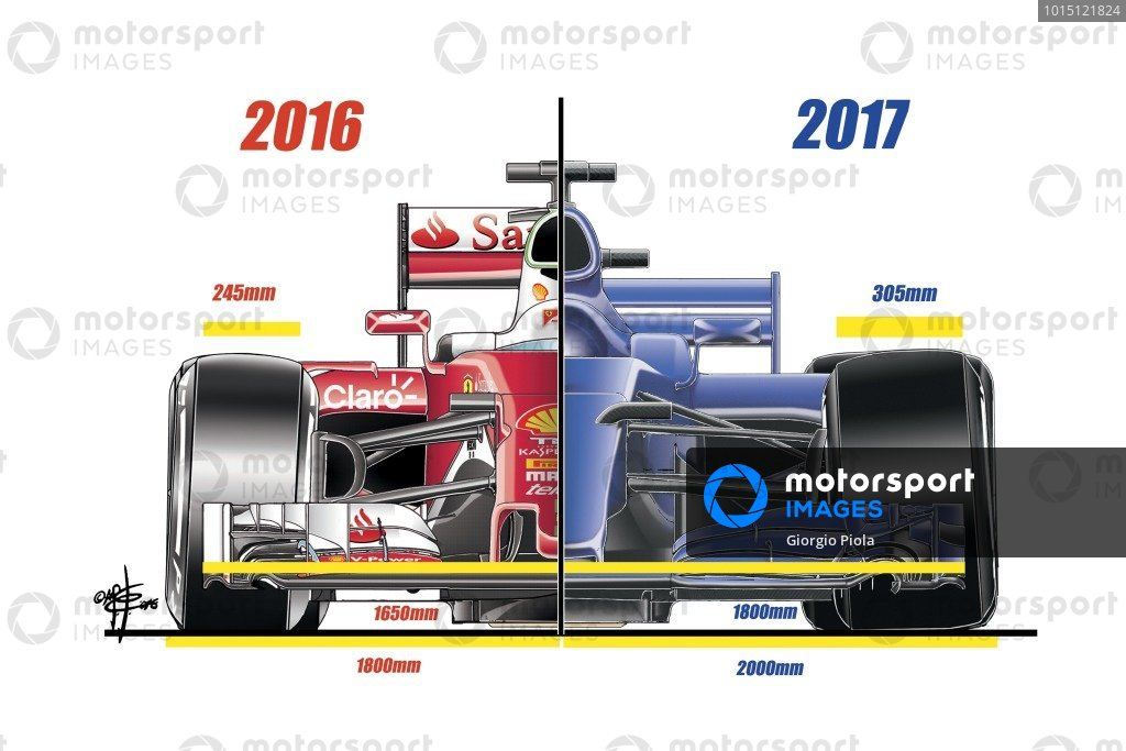 Ferrari SF16-H front view comparing with 2017 regulations